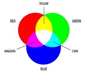 formação de image rgb Sensores curvos e fim do RGB: a revolução das câmeras digitais