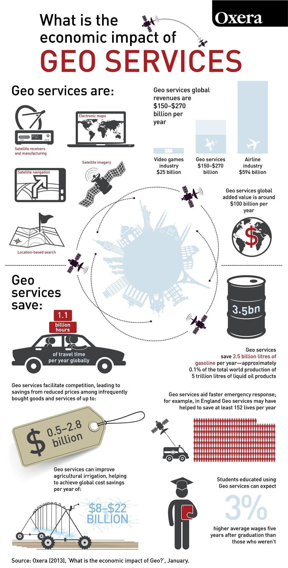 Oxera Geo Services Números atualizados do mercado de Geotecnologia: para onde vamos?