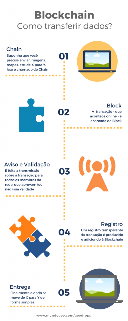 infografico blockchain 409x1024 Blockchain e Geotecnologia: vem aí (mais) uma revolução