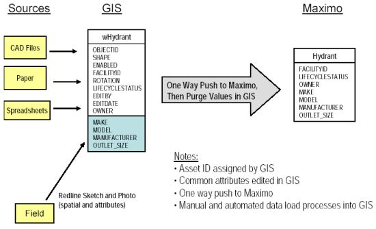 An Embedded Approach To Gis And Wms Integration Mundogeo