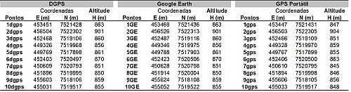 tab01 Utilização do Google Earth para obtenção de mapas viários urbanos para SIG