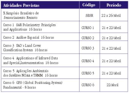 pag10baixo X Simpósio Brasileiro de Sensoriamento Remoto em abril