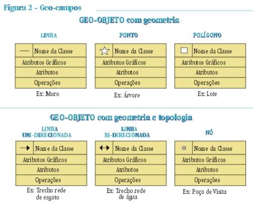 pag39fig2 Modelagem de Dados Geográficos