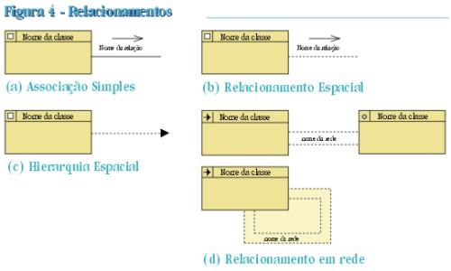 pag40fig4 Modelagem de Dados Geográficos
