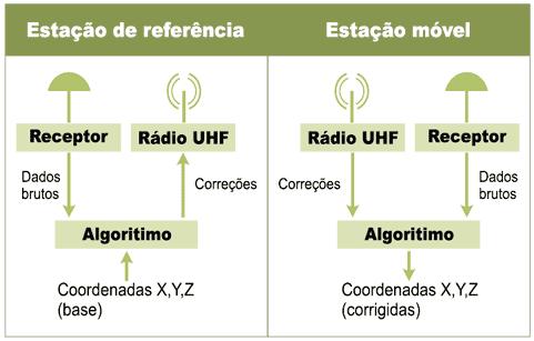 Esquema das estações de referência e móvel