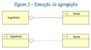 pag45fig3 Modelagem de Dados Geográficos (II)