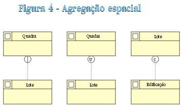 pag45fig4 Modelagem de Dados Geográficos (II)