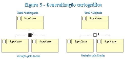 pag46fig5 Modelagem de Dados Geográficos (II)