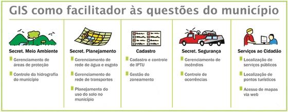 InfoGEO 62 Artigo 03 Figura 01 Geoprocessamento no Planejamento Urbano