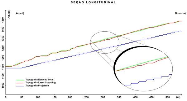 Figura 8 Estudo de caso de um levantamento topográfico altimétrico realizado com estação total e laser Scanning terrestre