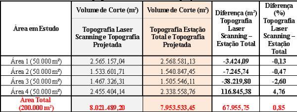 Tabela 2 Estudo de caso de um levantamento topográfico altimétrico realizado com estação total e laser Scanning terrestre