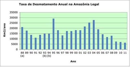 Desmatamento Amazonia Prodes 2 Inpe apresenta dados do desmatamento da Amazônia Legal