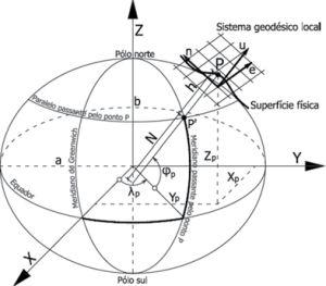 sistema geodésico O Sigef