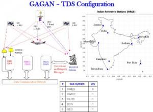 gagan 300x2191 Sistema de aumentação Gagan atinge marco de certificação