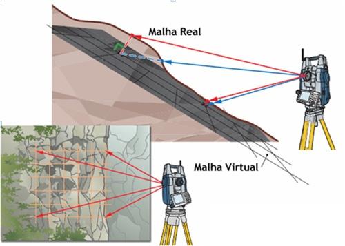 ArtigoAlezi 2105 11 Artigo: Como fazer medição sem prisma?