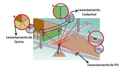 ArtigoAlezi 2105 7 Artigo: Como fazer medição sem prisma?