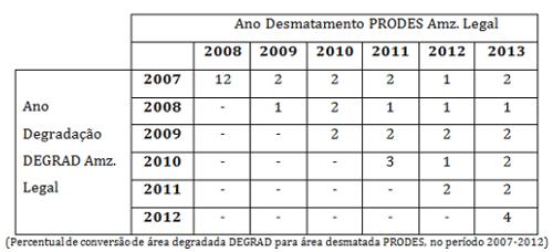 INPE divulga dados de degradação na Amazônia3 Inpe divulga datos de la degradación en la Amazonia