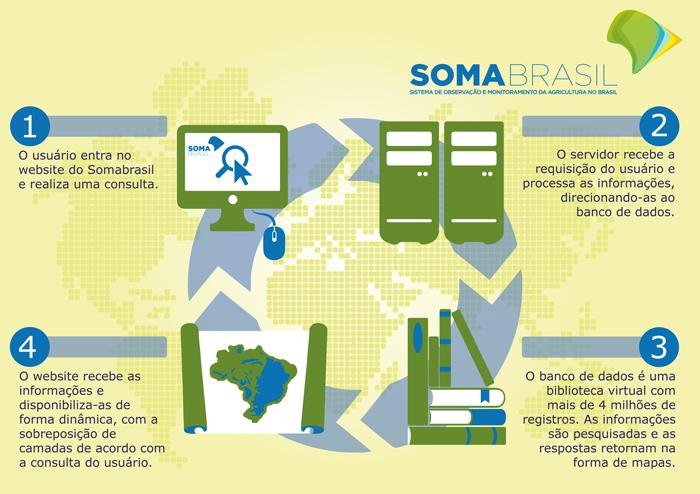 somabrasil-agricultura-integraca-de-dados