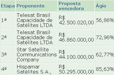 Anatel satelite1 Anatel licita direitos de exploração de satélite por 183 milhões