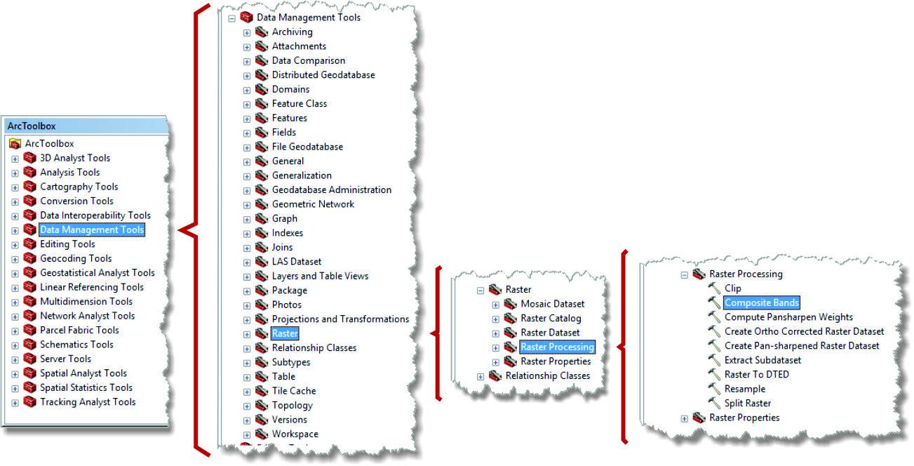 artigo 3 Artigo: Decifrando a ferramenta Composite Bands do ArcGIS