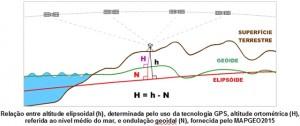IBGE aplica o MAPGEO2015 para rever as altitudes de sete pontos culminantes