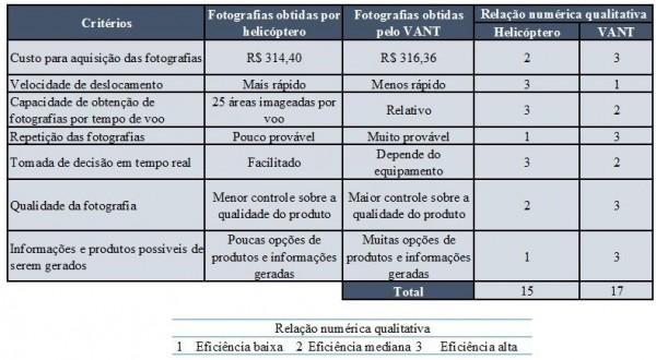 comparativo helicóptero x drone 600x330 Brasil está entre os países com maior área irrigada do mundo