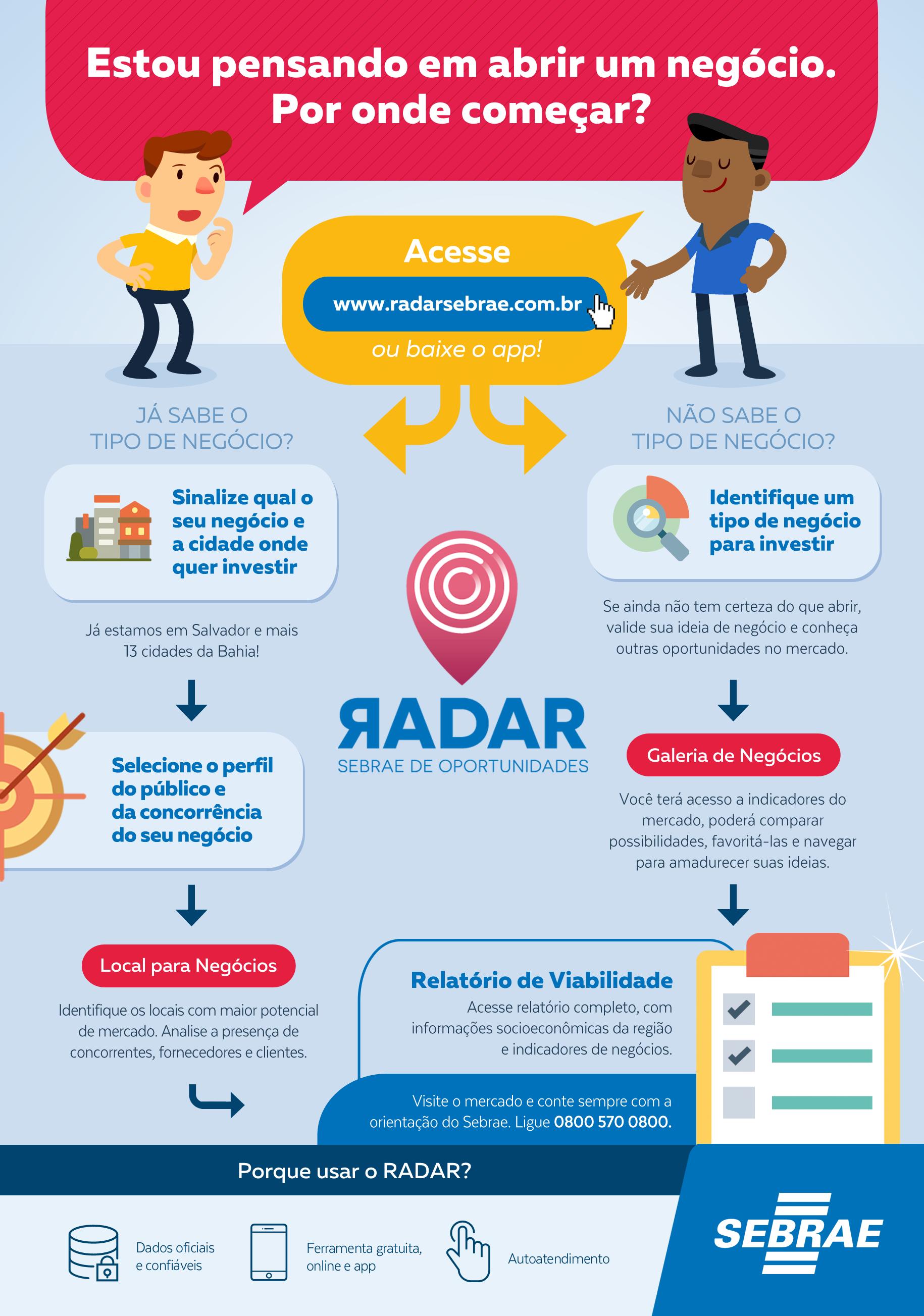 Infográfico RADAR Internet2 Sebrae Bahia lança ferramenta de Geomarketing para pequenos negócios