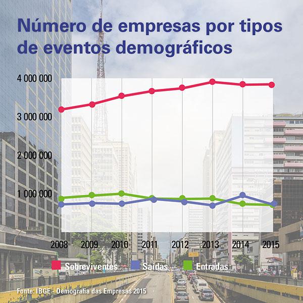 demog not Demografia das Empresas 2015: taxa de saída recua, mas mercado empresarial perde 1,6 milhão de ocupados