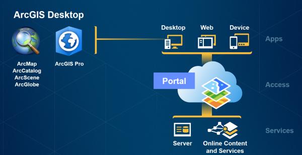 figura1 600x308 ArcGIS Pro: guiando o futuro do GIS Desktop. Veja como iniciar