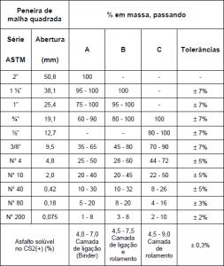 Tabela 2.13‑1 – Quadro de referência de mistura para Concreto Asfáltico FONTE: IPR, 2006