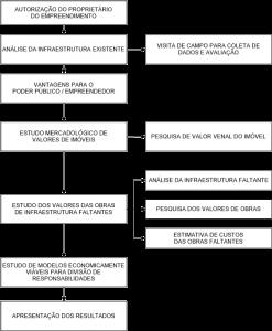 Figura 3.1‑1 – Fluxo de trabalho FONTE: Autores, 2017