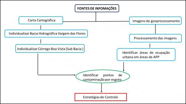Figura 1 - Fluxograma metodológico para o desenvolvimento do trabalho. Fonte: os autores, 2017.