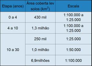 tabela pronasolos 300x216 Embrapa lidera maior programa de investigação do solo brasileiro