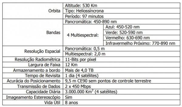 tabela satelites superview 1 600x354 Space View libera primeiras imagens dos satélites Superview 1 3 e 4