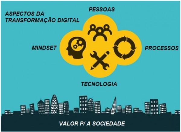 artigo jc figura 2 600x438 Artigo Transformação Digital e Geoprocessamento: sinergia natural? Parte 2