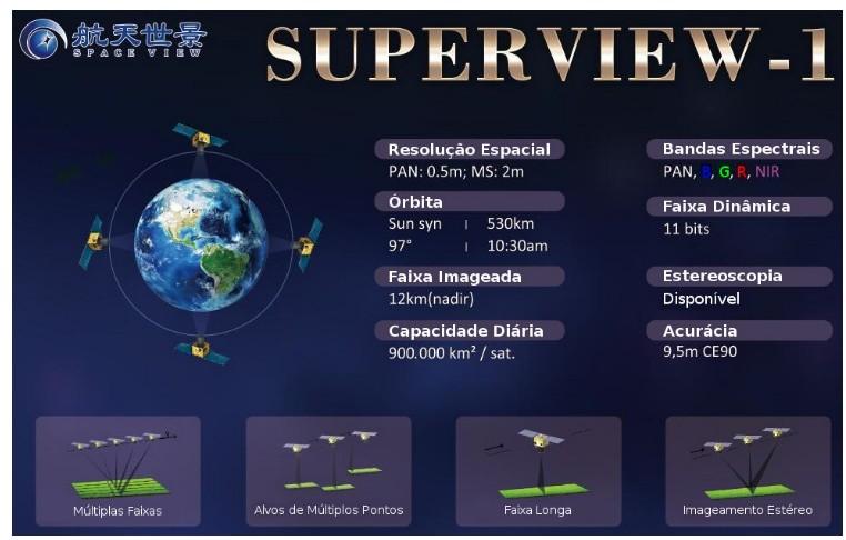 geodesign spaceview mde figura1 1 Geodesign lança MDS e MDT a partir de imagens de satélite Superview 1
