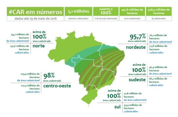 números do car ate maio de 2018 600x396 Serviço Florestal Brasileiro apresenta números e resultados do CAR