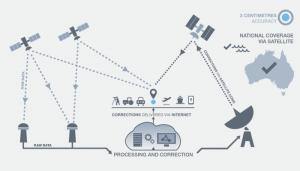 NPI technical for web23 copy 300x171 Austrália escolhe os mapas de alta definição da Here Technologies