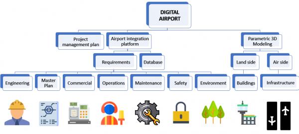 Analytical structure of the project 600x270 Infraero entra na Era BIM com Aeroporto Digital e soluções Bentley