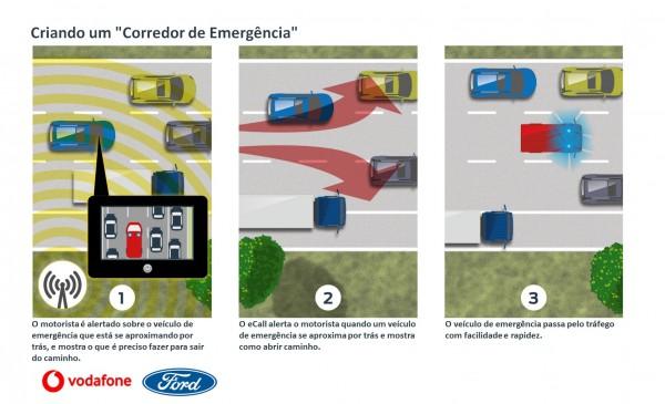 Infografico Corredor de Emergência 600x365 Ford e Vodafone testam tecnologia para abrir corredor de emergência no trânsito
