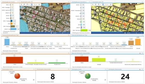 acompanhamento 156 600x350 Artigo: Painéis situacionais geográficos como ferramentas para planejamento e gestão