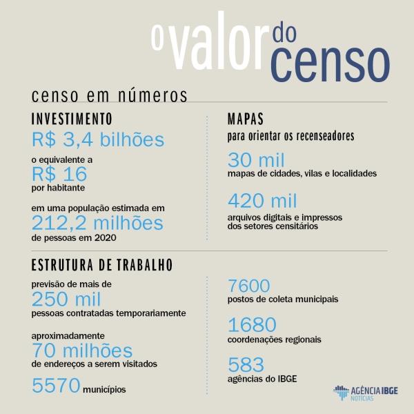 valor do censo 1 Números mostram o valor do Censo para o avanço de políticas públicas