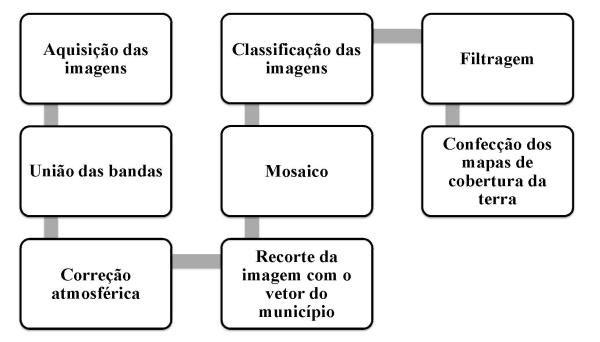 Figura 1 – Fluxograma Metodológico Artigo: Análise Temporal das Áreas Úmidas no Município de Aruanã