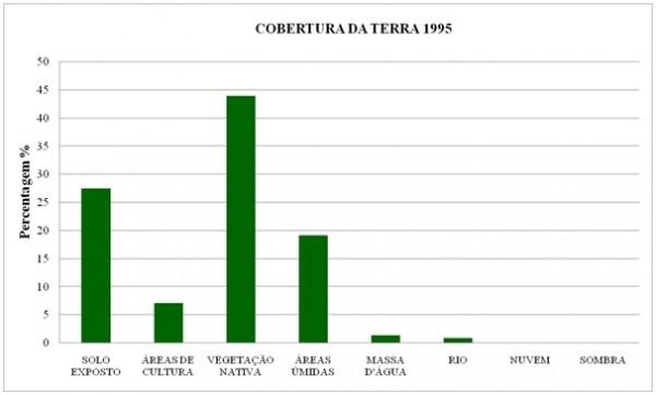 Figura 10 – Percentual de cobertura da terra no município de Aruanã no ano de 1995 600x361 Artigo: Análise Temporal das Áreas Úmidas no Município de Aruanã