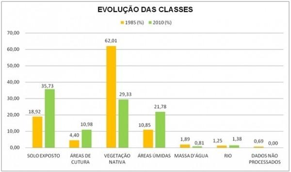 Figura 16 – Percentual de evolução das classes no município de Aruanã ao longo dos anos analisados 600x355 Artigo: Análise Temporal das Áreas Úmidas no Município de Aruanã
