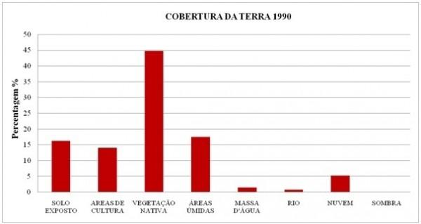 Figura 8 – Percentual de cobertura da terra no município de Aruanã no ano de 1990 600x319 Artigo: Análise Temporal das Áreas Úmidas no Município de Aruanã