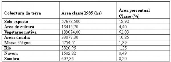 Quadro 1 Quantidade Percentual e Cobertura da Terra no Município de Aruanã no ano de 1985 600x218 Artigo: Análise Temporal das Áreas Úmidas no Município de Aruanã