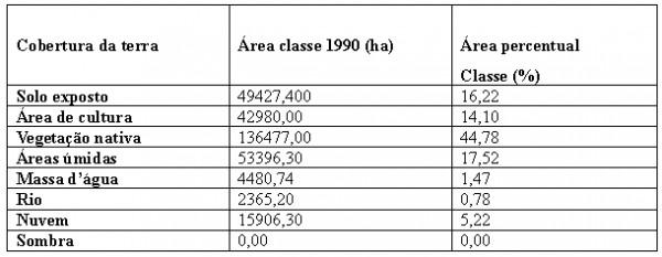 Quadro 2 Quantidade Percentual e Cobertura da Terra no Município de Aruanã no ano de 1990 600x233 Artigo: Análise Temporal das Áreas Úmidas no Município de Aruanã