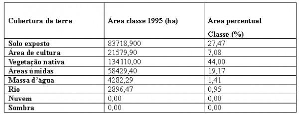 Quadro 3 Quantidade Percentual e Cobertura da Terra no Município de Aruanã no ano de 1995 600x230 Artigo: Análise Temporal das Áreas Úmidas no Município de Aruanã
