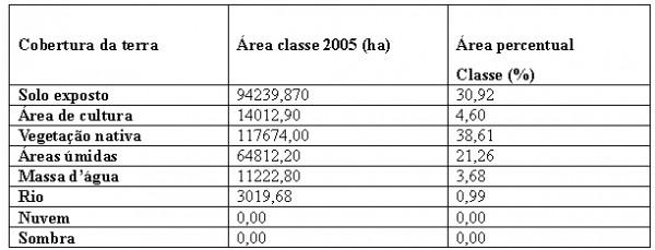 Quadro 3 Quantidade Percentual e Cobertura da Terra no Município de Aruanã no ano de 2005 600x229 Artigo: Análise Temporal das Áreas Úmidas no Município de Aruanã